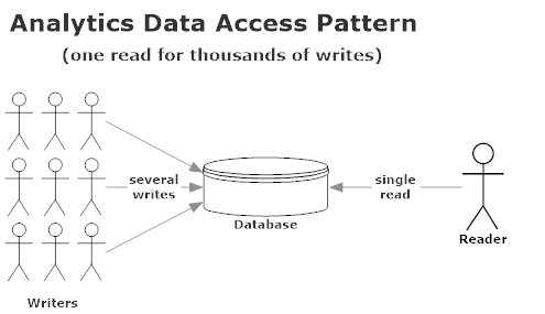 Read and Write characteristics in an analytics application