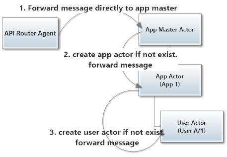 Markedup IAM actor hierarchy