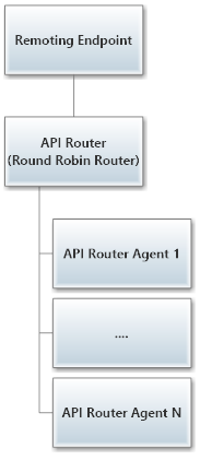 Markedup IAM remote routers