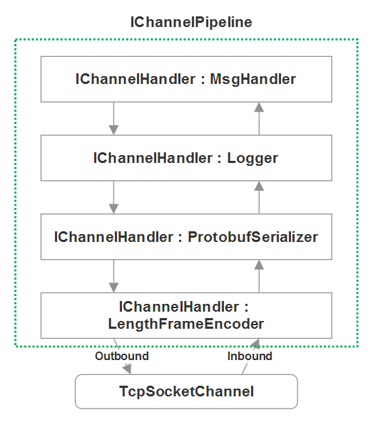 DotNetty / Helios 2.x IChannelPipeline processing model