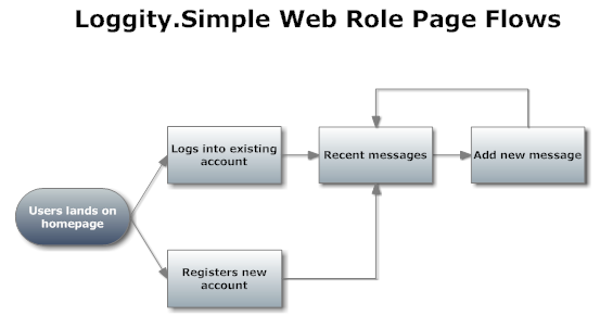 loggity.simple page-flows v12-27-2011